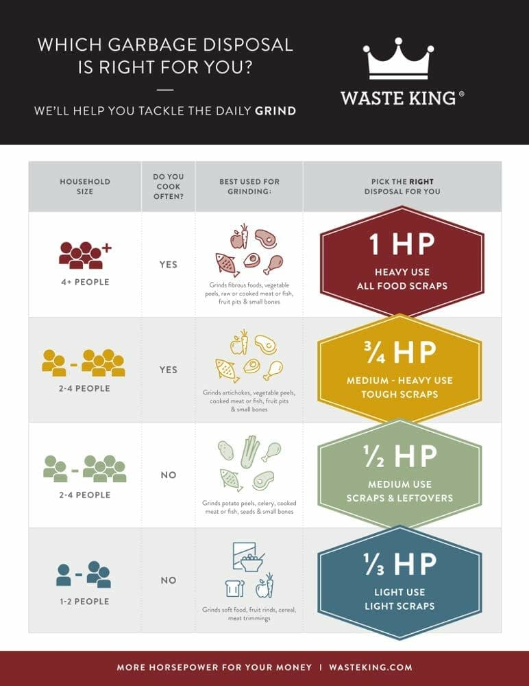Chart showing are all garbage disposals the same size?